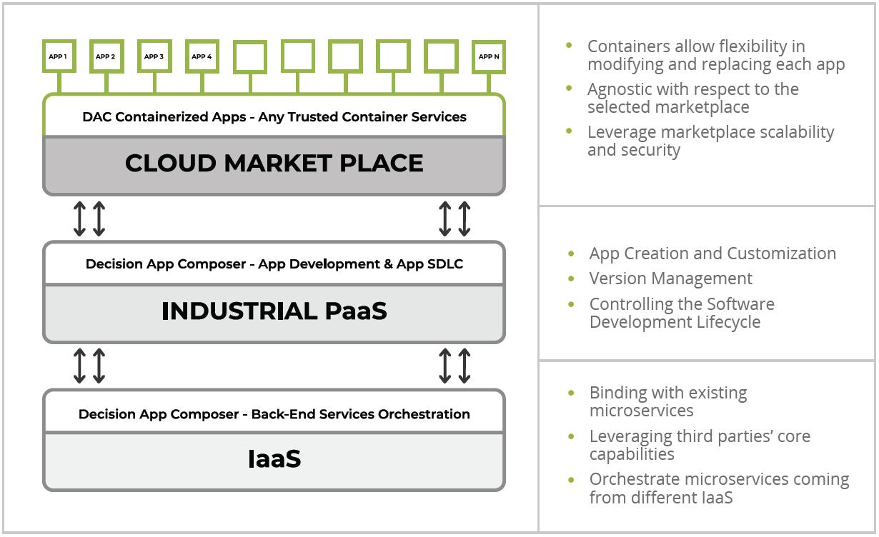 DAC-Tech-Overview